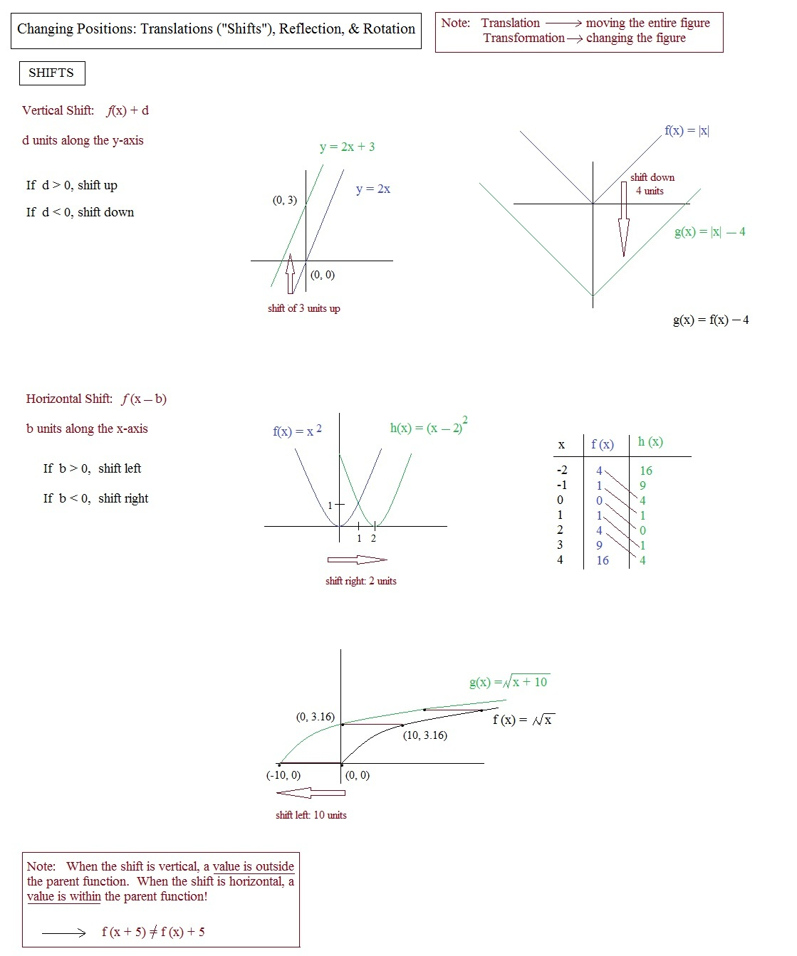worksheet Multiple Transformations Worksheet Luizah Worksheet – Translations Worksheet