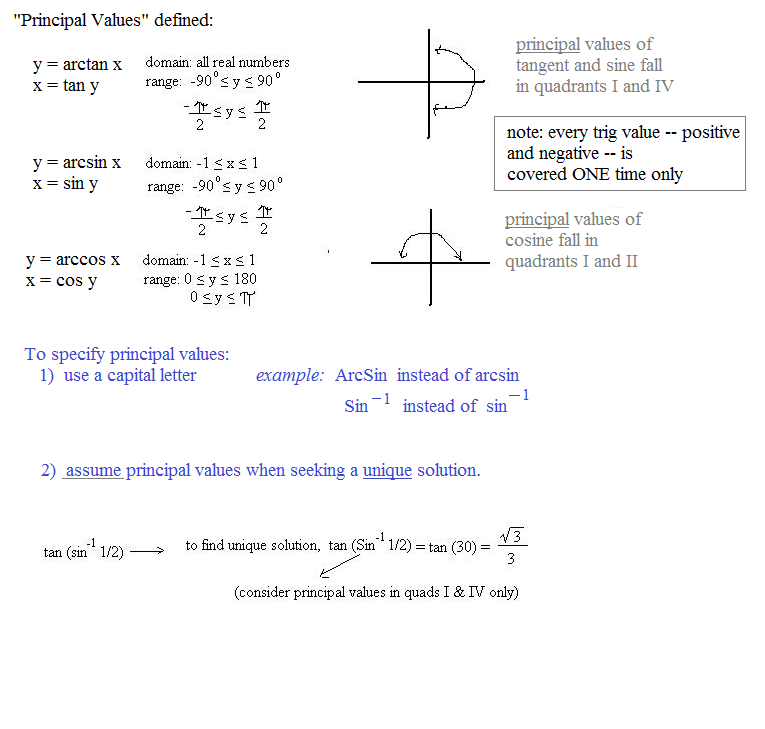 Notes On Sine, Cosine, And Tangent