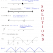 5 graphing problems to try solutions