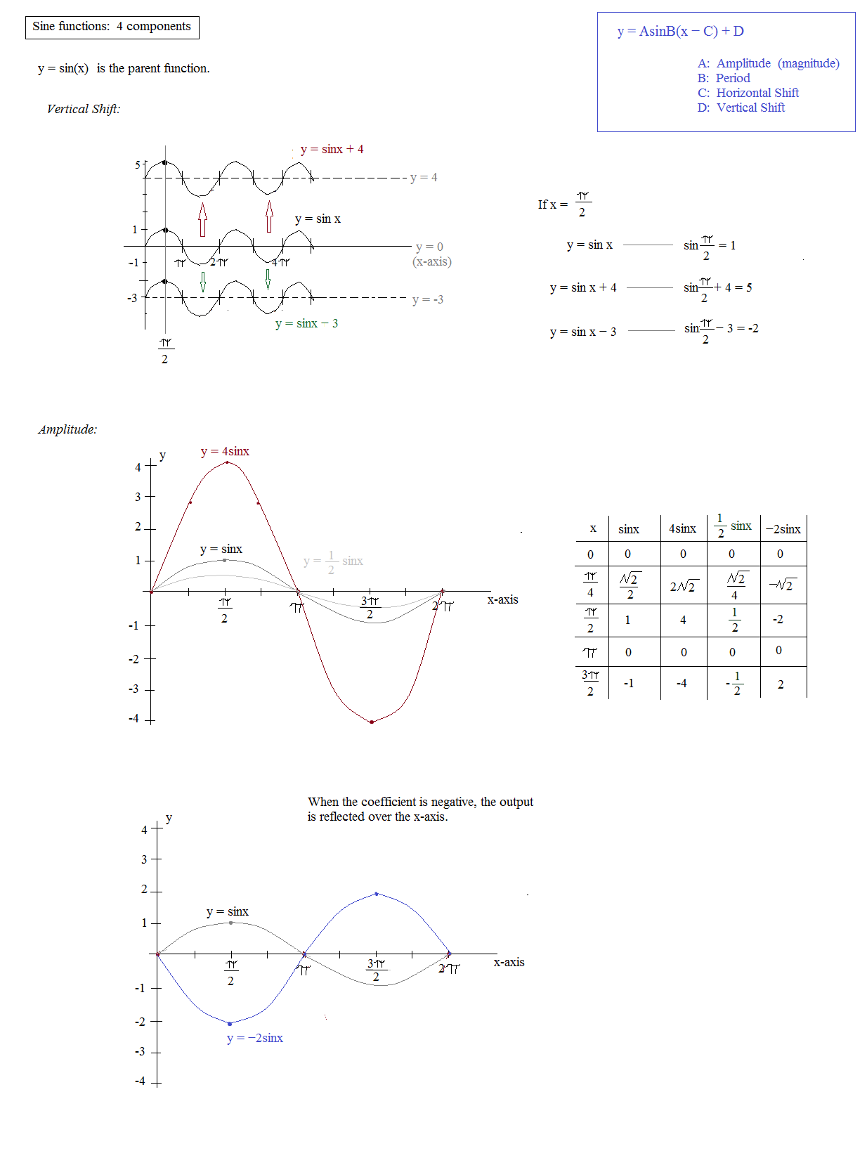 Trig Math Worksheets | Free Printable Math ...