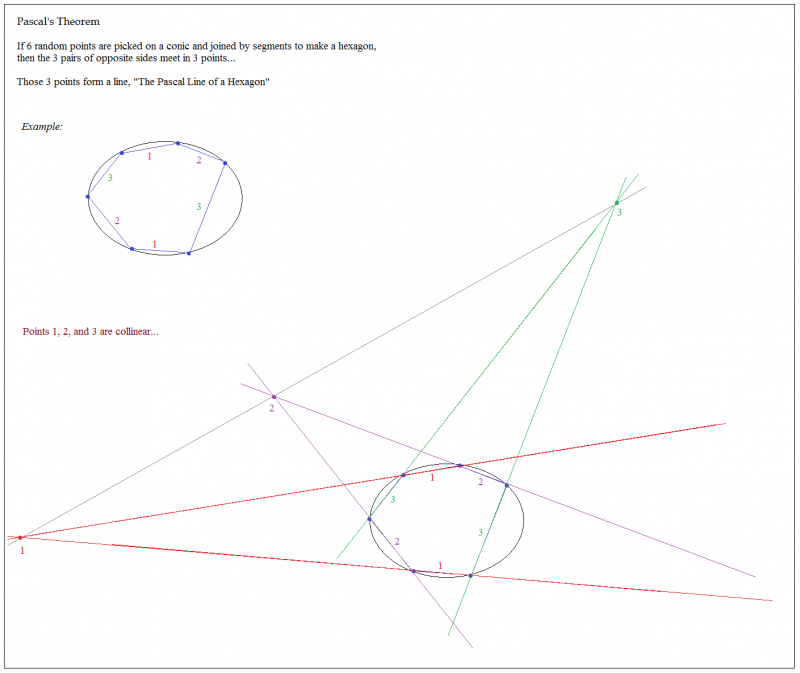 pascals theorem hexagon conics example