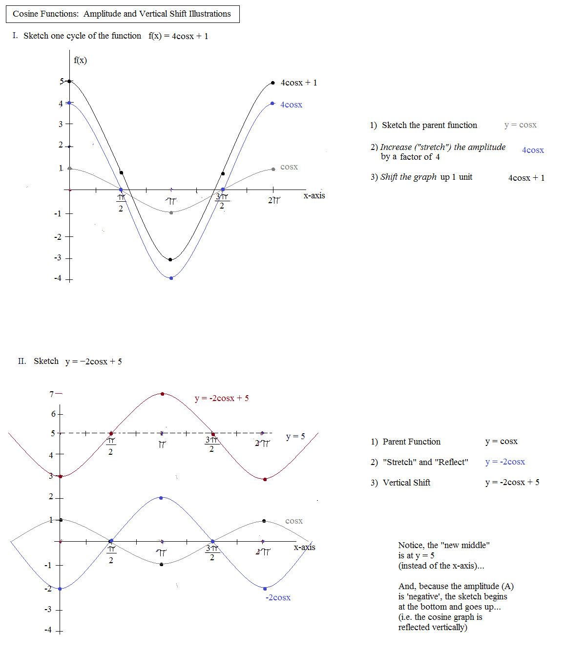 how to find horizontal shift of a cosine function