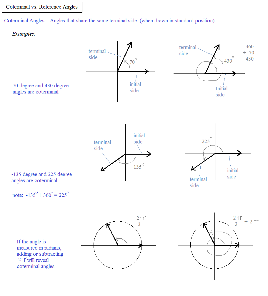 Printables Reference Angle Worksheet reference angle worksheet plustheapp coterminal vs angles 1