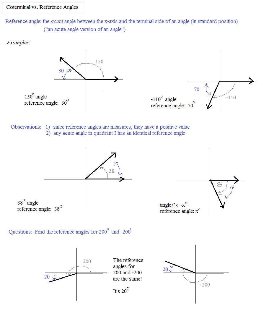 coterminal vs reference angles 3