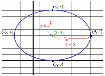 conics circles & ellipses