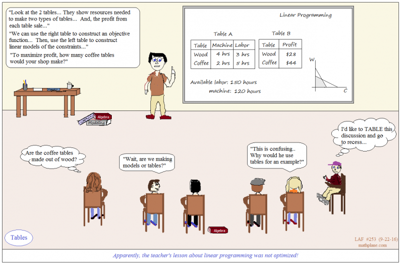 math comic 253 tables bad example