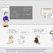 math comic 293 elizabethan collar - dog cone