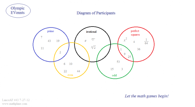 math webcomic 43 olympics venn diagram
