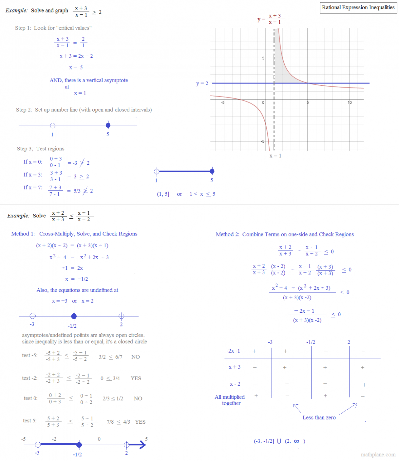 solving rational inequalities worksheet pdf adv pre calc complex fractions and solving. Black Bedroom Furniture Sets. Home Design Ideas