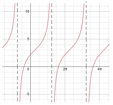 tangent function heading